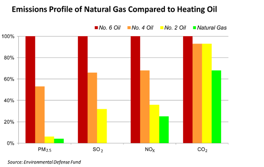 Natural Gas vs Oil Emissions Chart