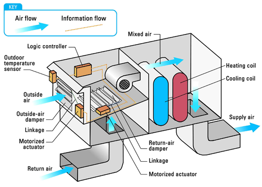 mercial Hvac Rooftop Units on chilled water flow control meter diagram