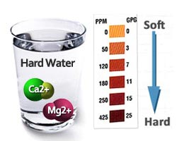 Diagram showing soft vs hard water