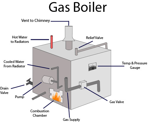bryant gas boiler wiring diagram no money down boilers and combi-boilers, canadian comfort gas boiler schematic
