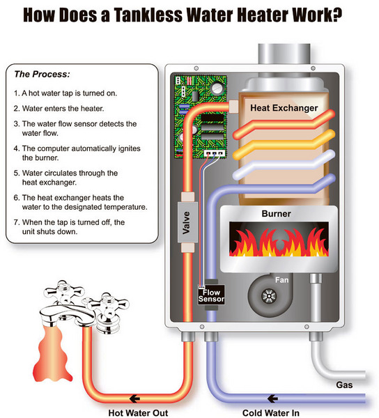 bad credit tankless water heater rental, no money down